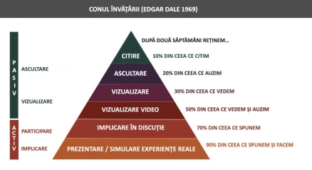 ro-cone-of-learning